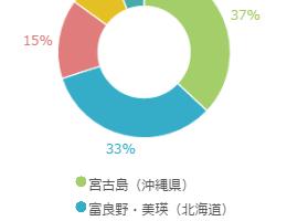 夏の人気リゾートバイトランキンググラフ