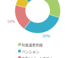 リゾートバイト人気の施設形態グラフ
